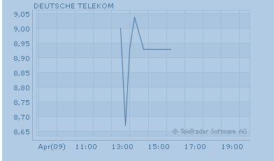 d1-telekomaktie