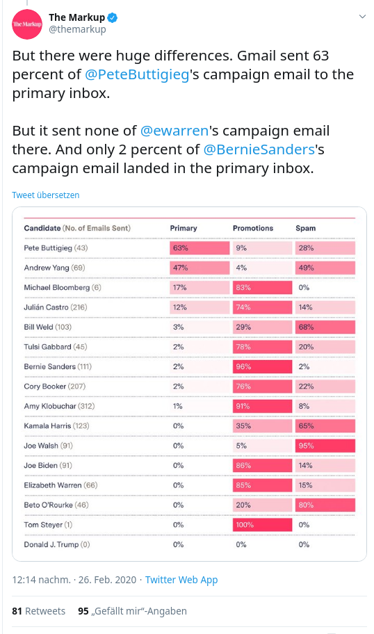 But there were huge differences. Gmail sent 63 percent of  @PeteButtigieg 's campaign email to the primary inbox.   But it sent none of  @ewarren 's campaign email there. And only 2 percent of  @BernieSanders 's campaign email landed in the primary inbox.